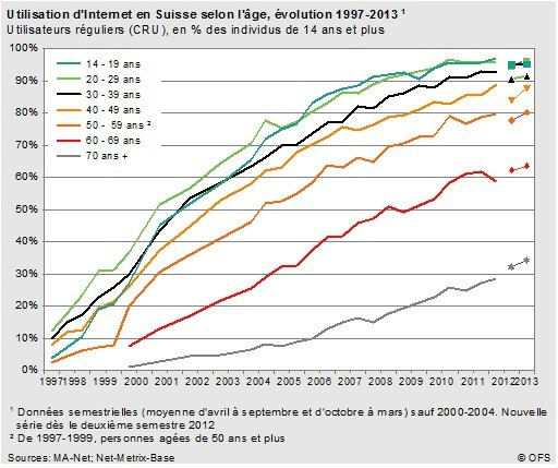 swiss internet stats 2013