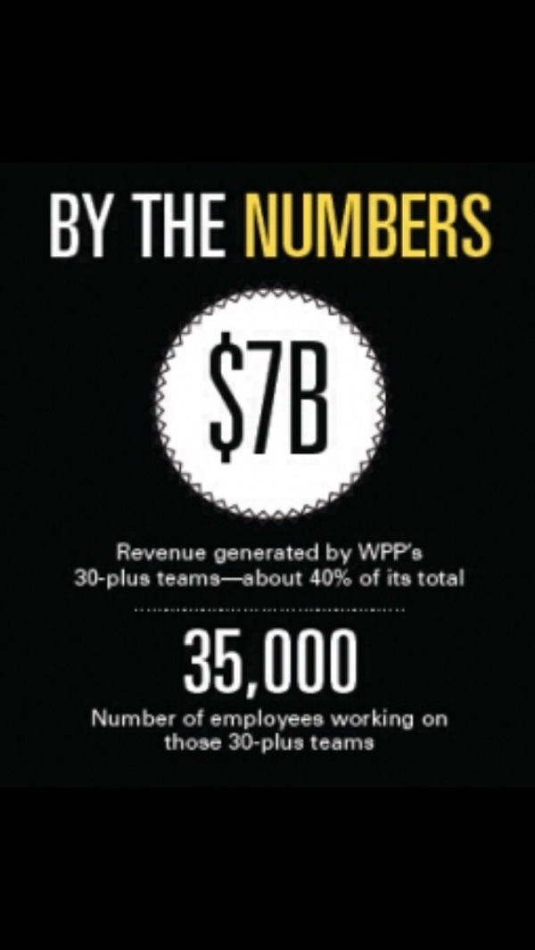 total revenue for WPP team Plus