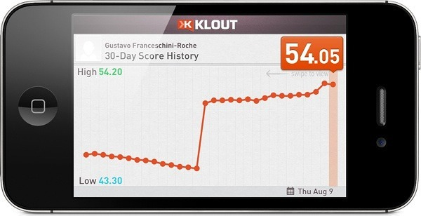Klout score evolution