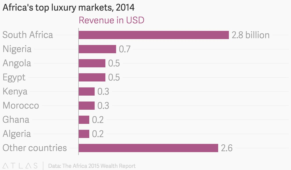 Africa-Luxury-Market