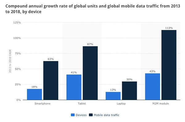 Annual-growth-per-device-mobile