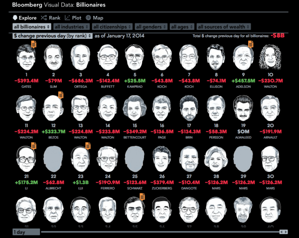Top 40 richest people in the world