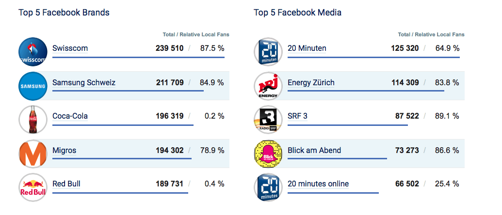 Top-Brands-Switzerland-Facebook