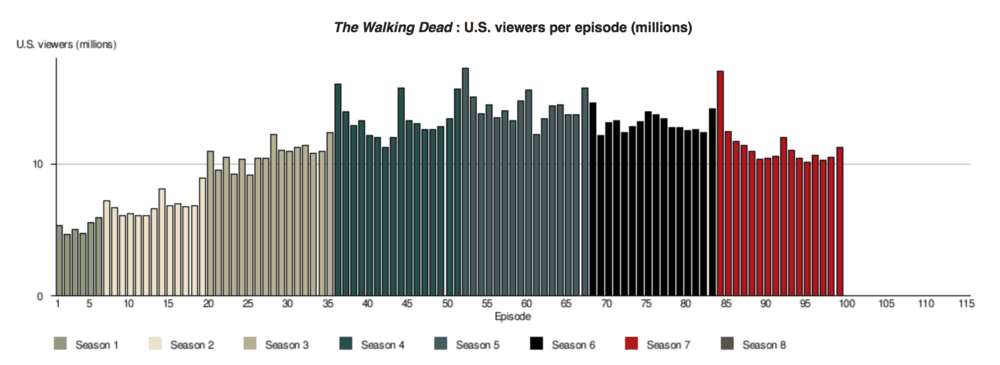 The-Walking-Dead-ratings