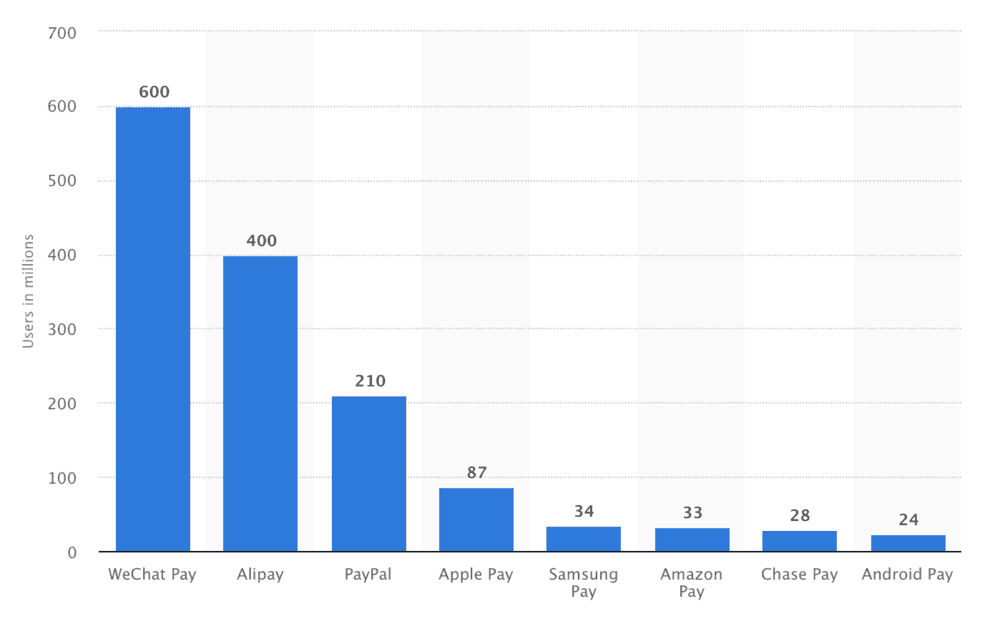 number of mobile payments in the world