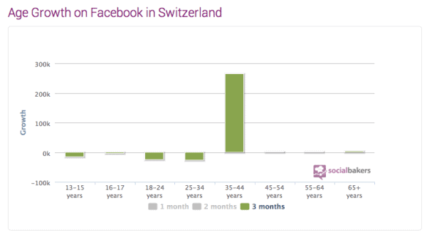 Facebook Switzerland Age growth