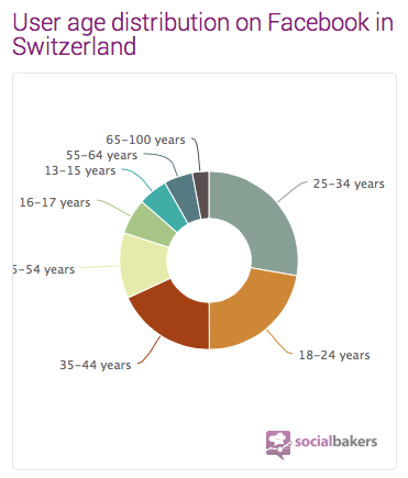 Age repartition Facebook Switzerland