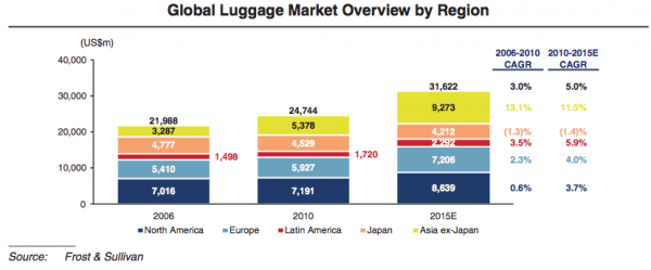 global-travel-gear-market-figures-2010-to-2015