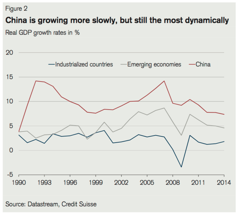 China-growth-evolution-2015