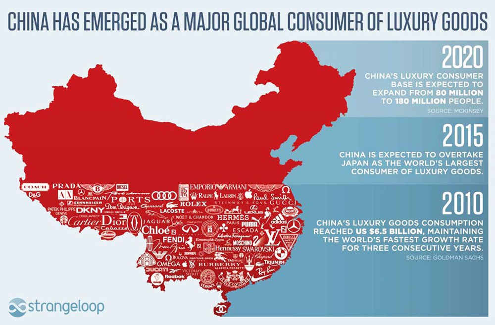 "luxury goods in china Luxury goods sales growth had historically been strong in china the market expanded 19 percent annually from 2007 through 2014, according to consultancy bain & co ""but since 2014, china has seen a more modest performance,"" bain said in its 2016 luxury goods market study."