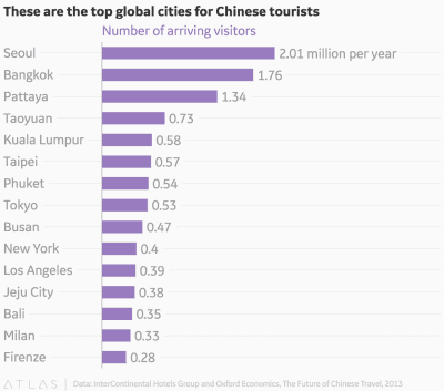 Top Global Cities for Chinese tourists