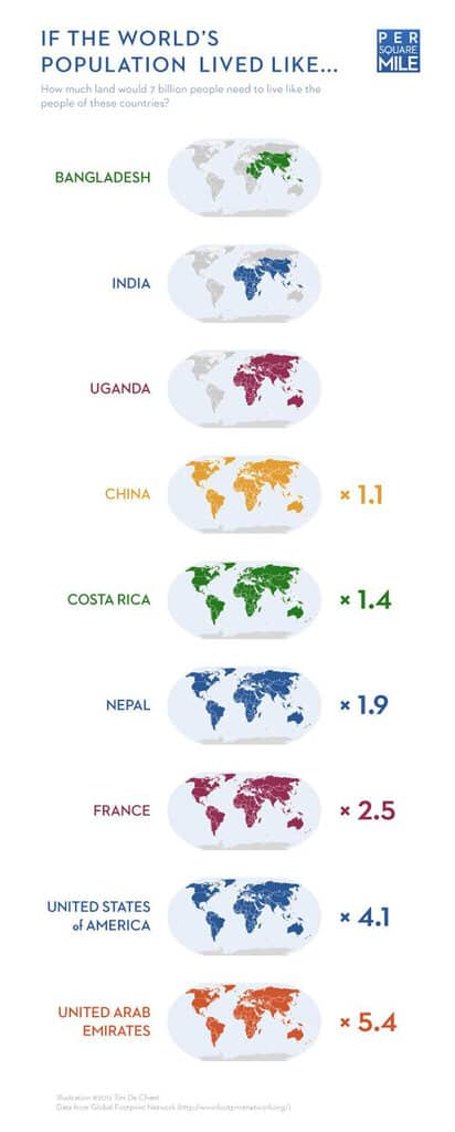 Ecological-footprint-by-country