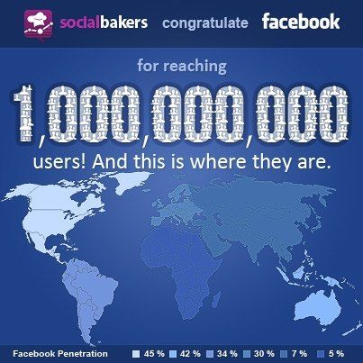 Facebook users 1 billion