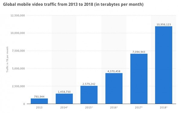 Global-Mobile-video-traffic-2013---2018