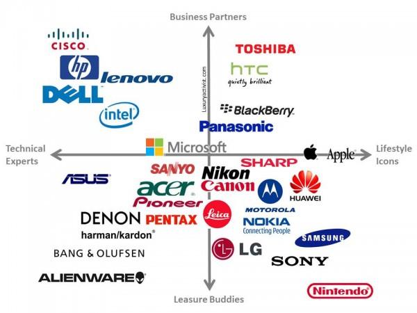 High-tech-companies