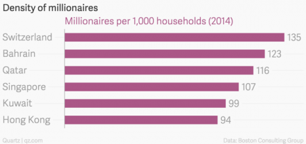 Number of millionaires per households: Switzerland is now number one!