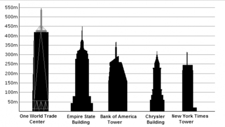 The 5 tallest buildings in New York