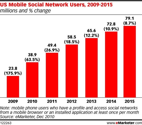 mobile-users-social-networks
