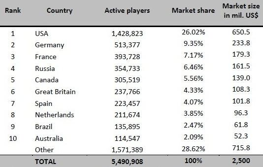 Poker world figures