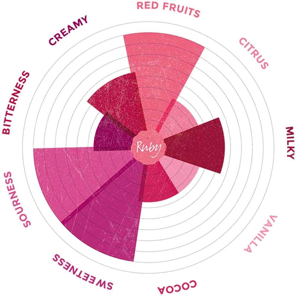ruby-chocolate-taste-description