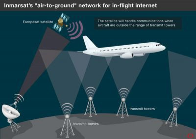Wireless internet in airplanes: the end of an el dorado of peace.
