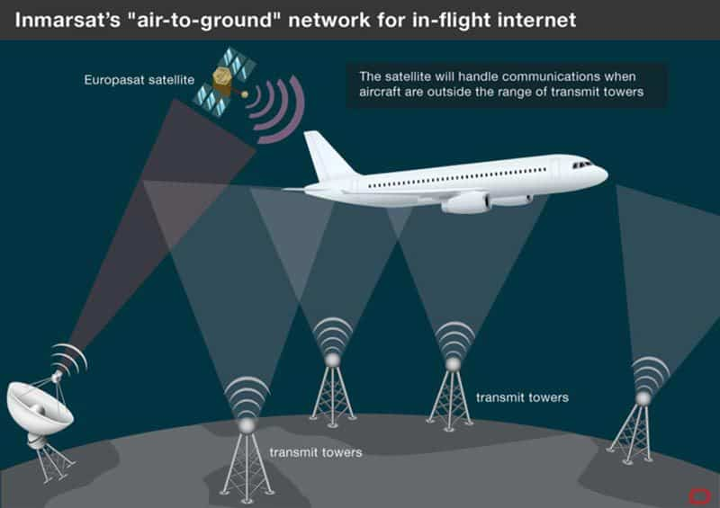 Satellite-wifi-communications