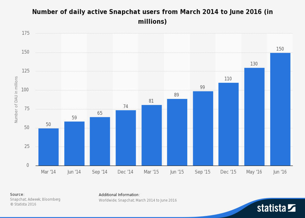snapchat-monthly-users