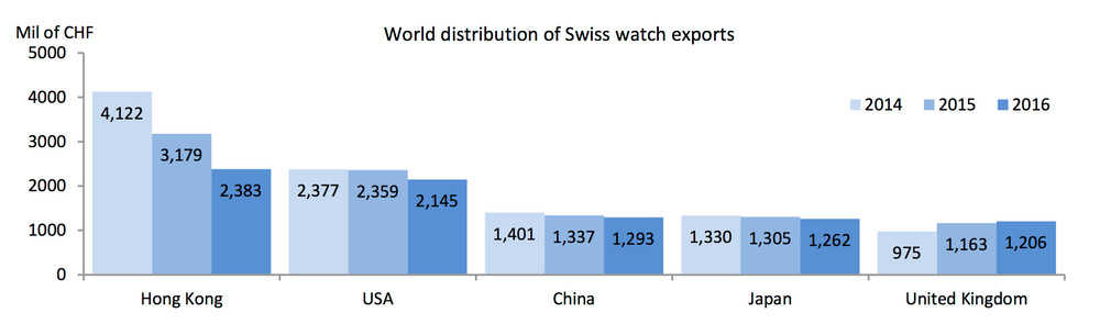 Swiss-watches-sales-by-country-since-2014