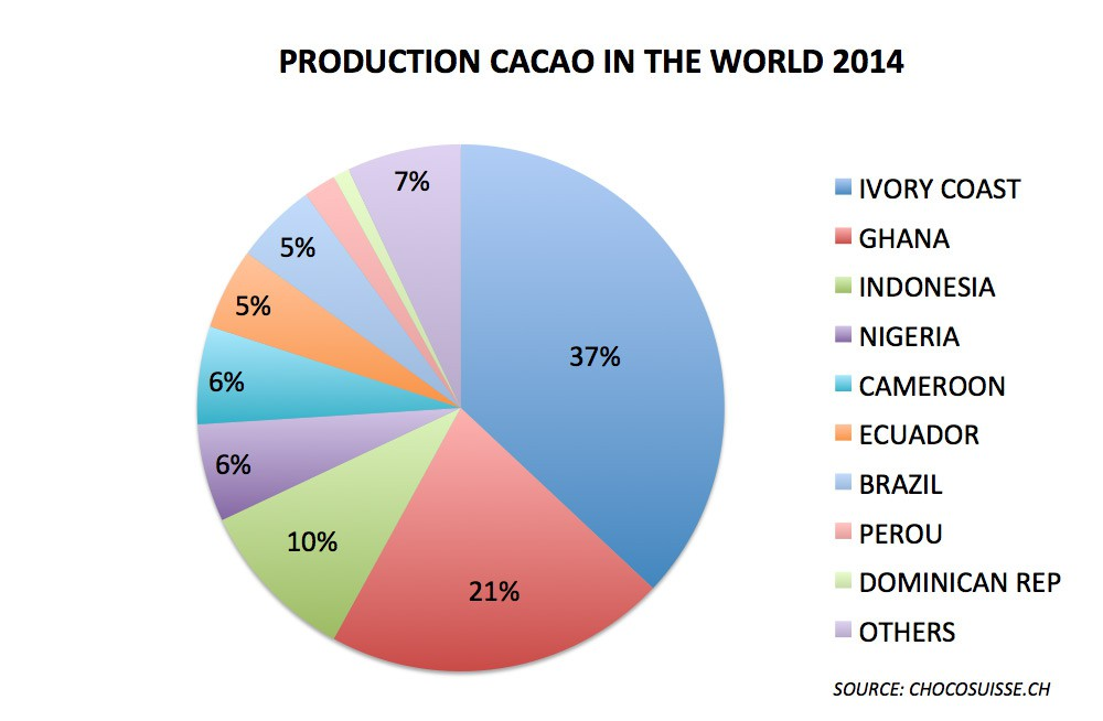 Top-countries-production-cacao