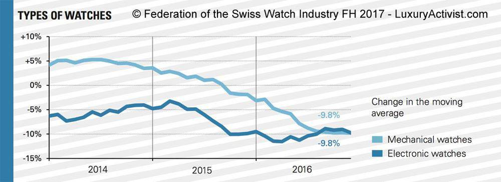 Watches-sales-by-type-of-watches
