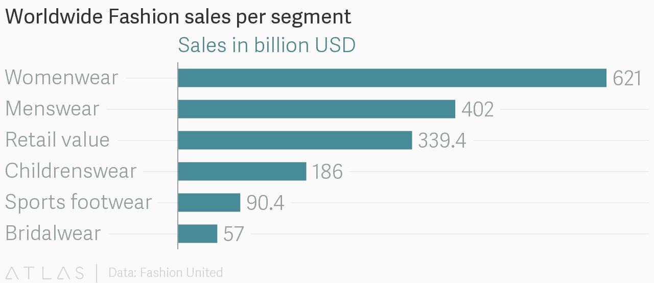 Worldwide-Fashion-sales-figures