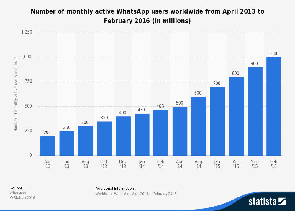 whatsapp-monthly-users